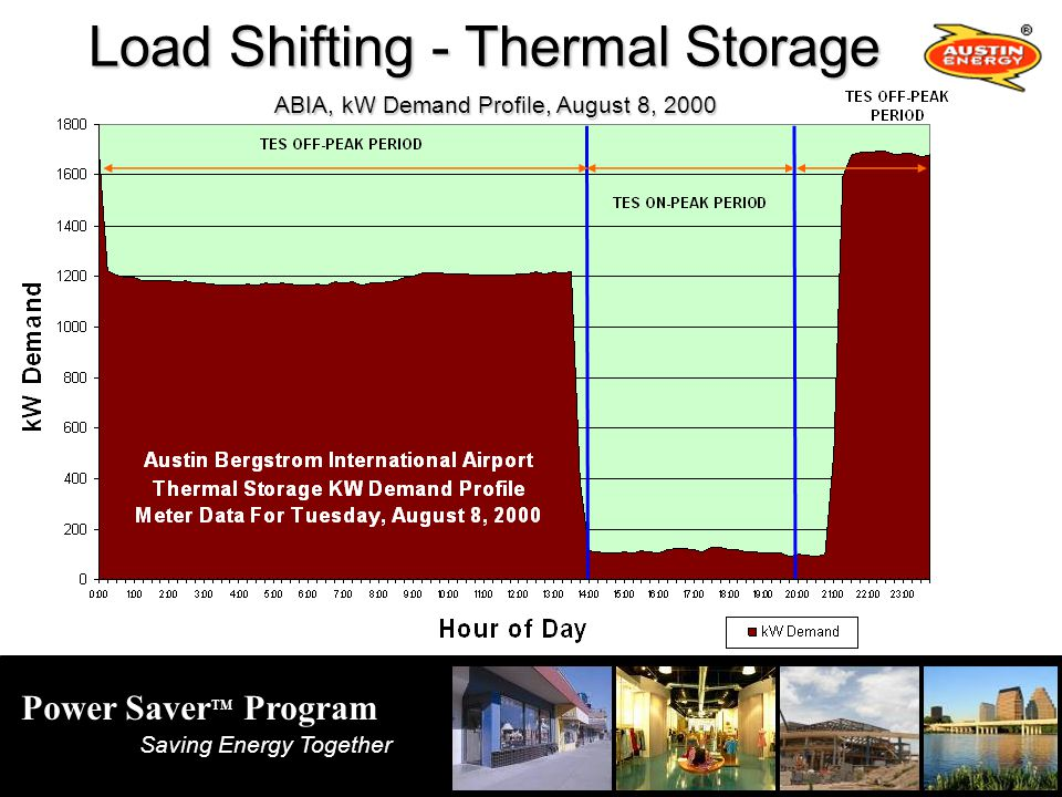 Power Saver TM Program Saving Energy Together Load Shifting - Thermal Storage ABIA, kW Demand Profile, August 8, 2000 ABIA, kW Demand Profile, August 8, 2000