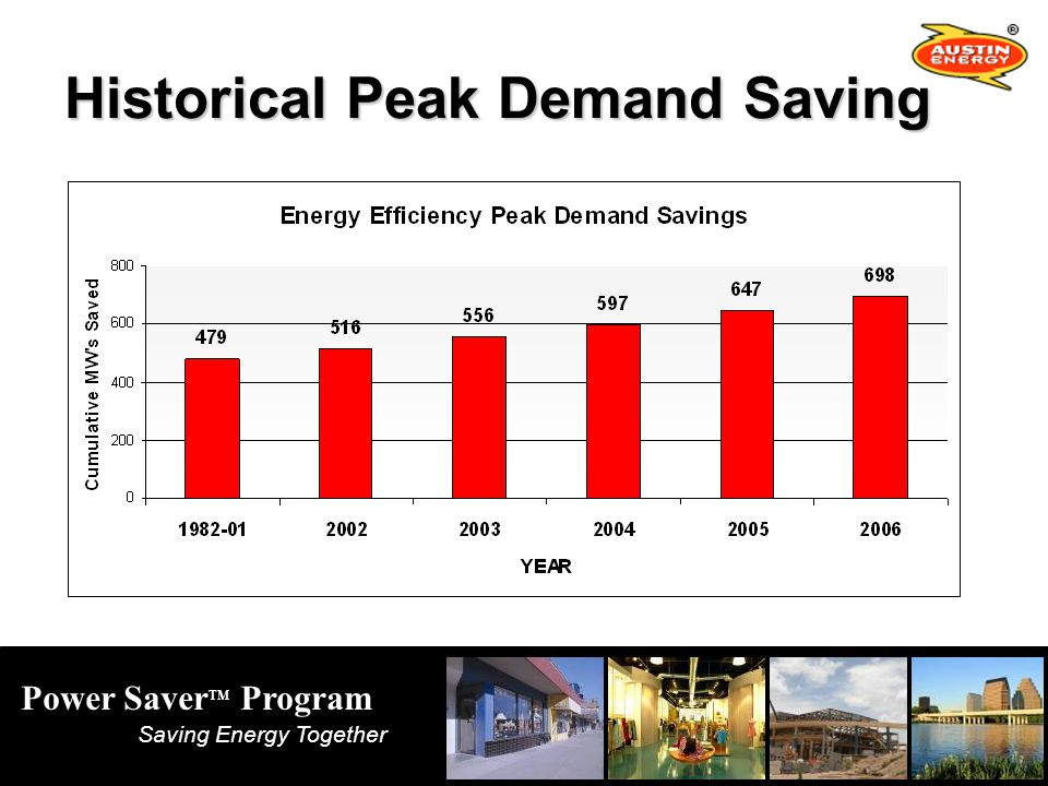 Power Saver TM Program Saving Energy Together Historical Peak Demand Saving