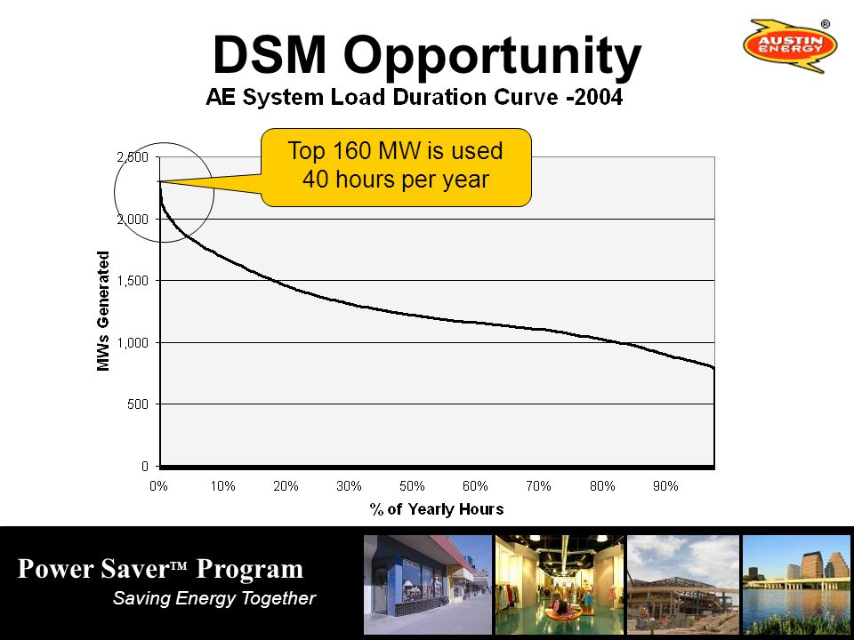 Power Saver TM Program Saving Energy Together Top 160 MW is used 40 hours per year DSM Opportunity