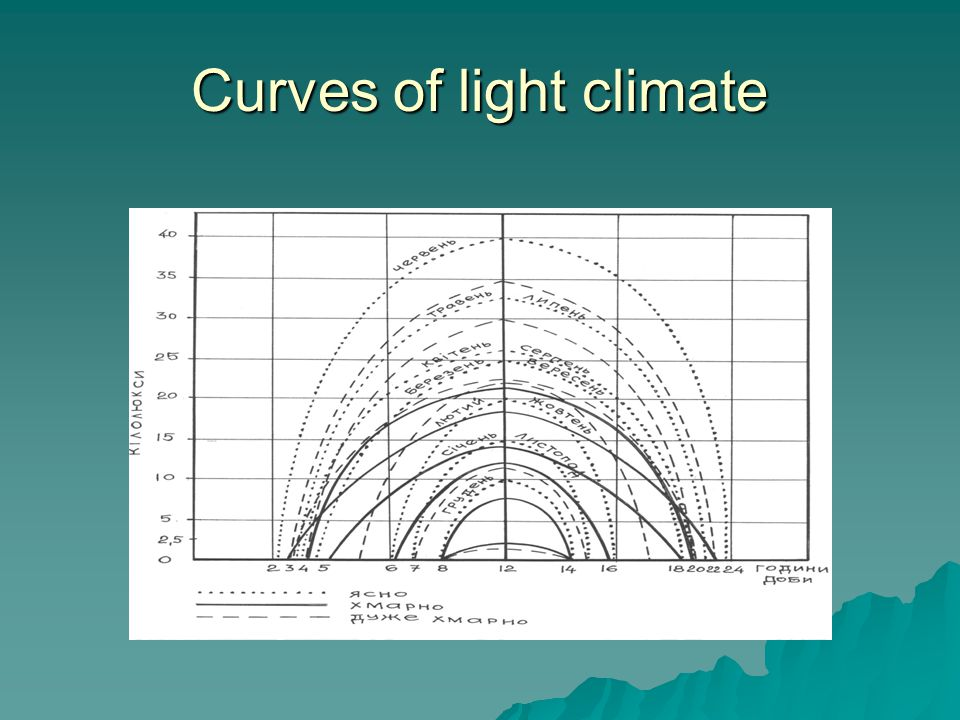 Curves of light climate
