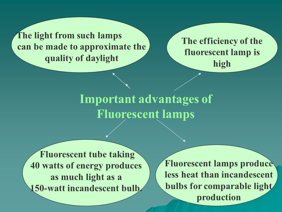 Important advantages of Fluorescent lamps The light from such lamps can be made to approximate the quality of daylight The efficiency of the fluorescent lamp is high Fluorescent tube taking 40 watts of energy produces as much light as a 150-watt incandescent bulb.