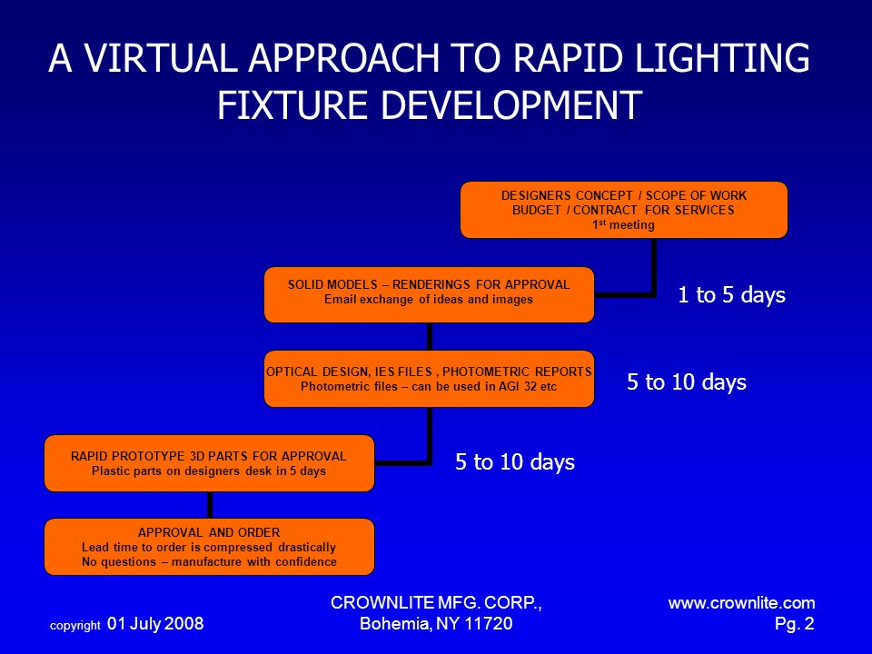 copyright 01 July 2008 CROWNLITE MFG. CORP., Bohemia, NY 11720 www.crownlite.com Pg. 2 A VIRTUAL APPROACH TO RAPID LIGHTING FIXTURE DEVELOPMENT 5 to 1