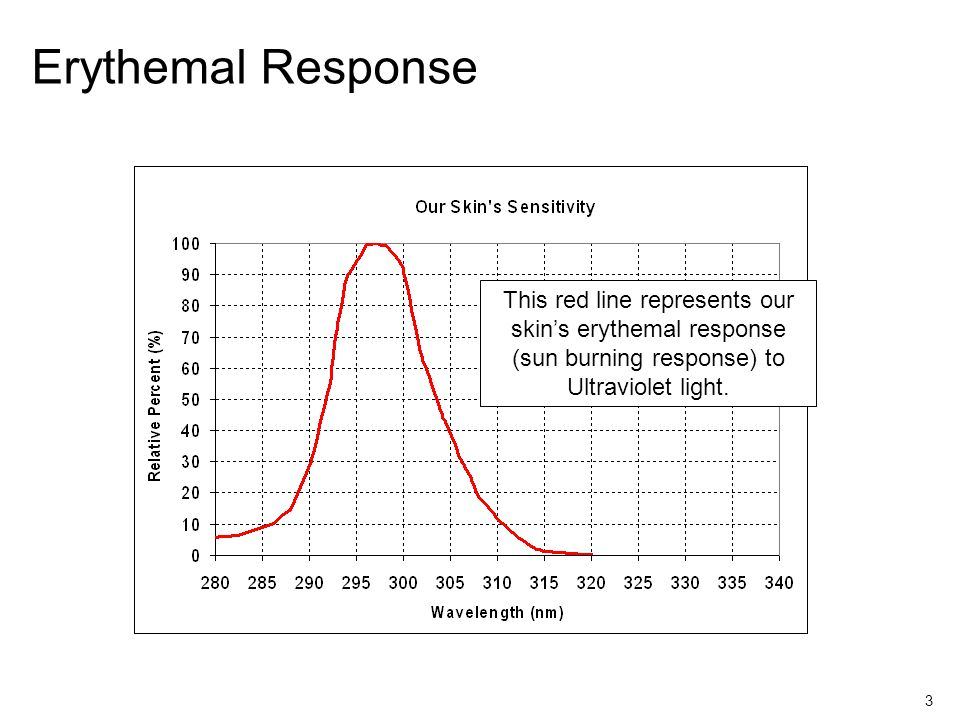 3 Erythemal Response This red line represents our skins erythemal response (sun burning response) to Ultraviolet light.