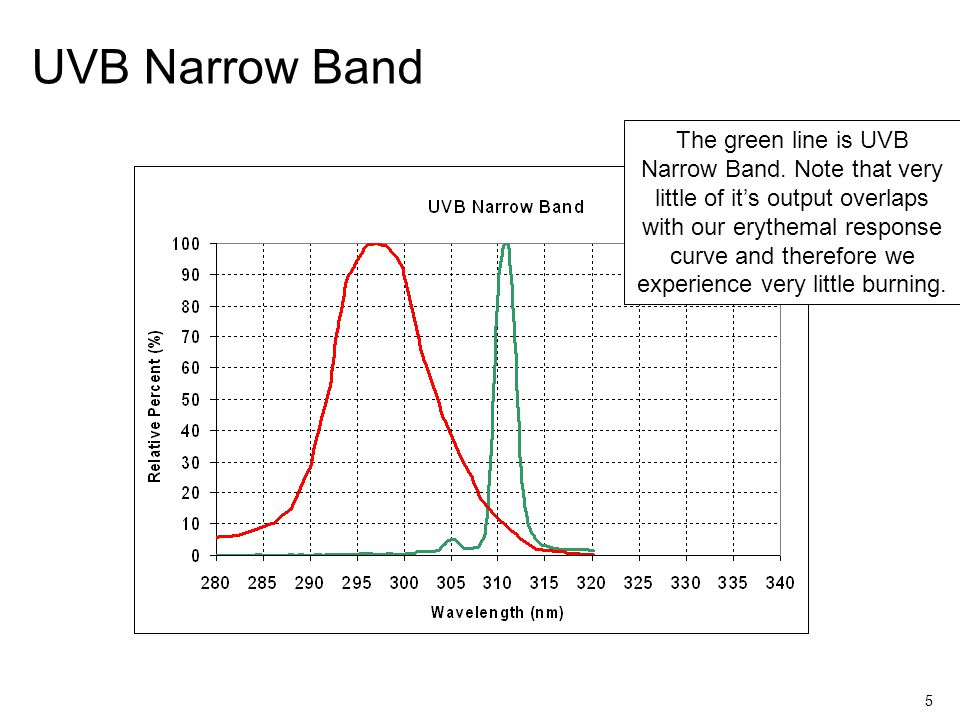5 UVB Narrow Band The green line is UVB Narrow Band.