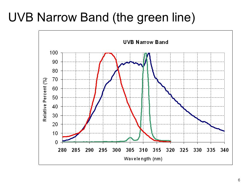 6 UVB Narrow Band (the green line)