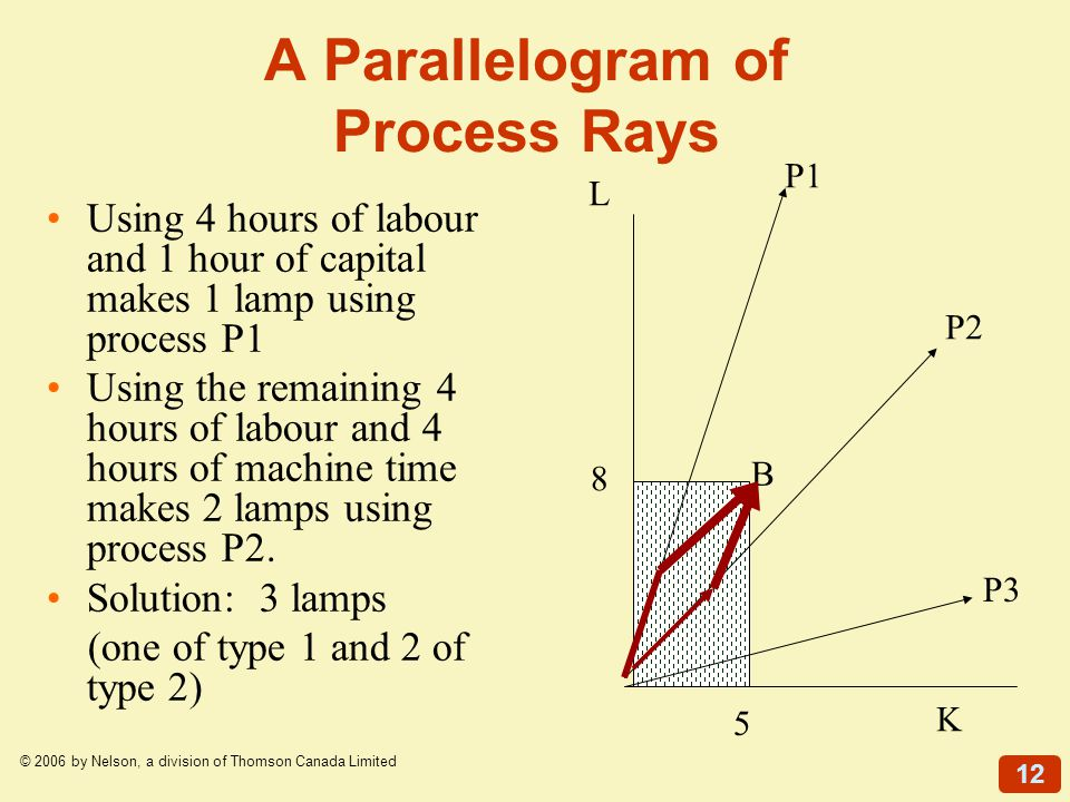 12 © 2006 by Nelson, a division of Thomson Canada Limited A Parallelogram of Process Rays Using 4 hours of labour and 1 hour of capital makes 1 lamp u
