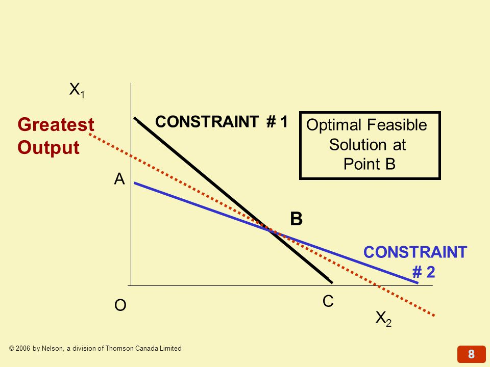 8 © 2006 by Nelson, a division of Thomson Canada Limited X1X1 X2X2 A B C CONSTRAINT # 1 CONSTRAINT # 2 Optimal Feasible Solution at Point B Greatest O