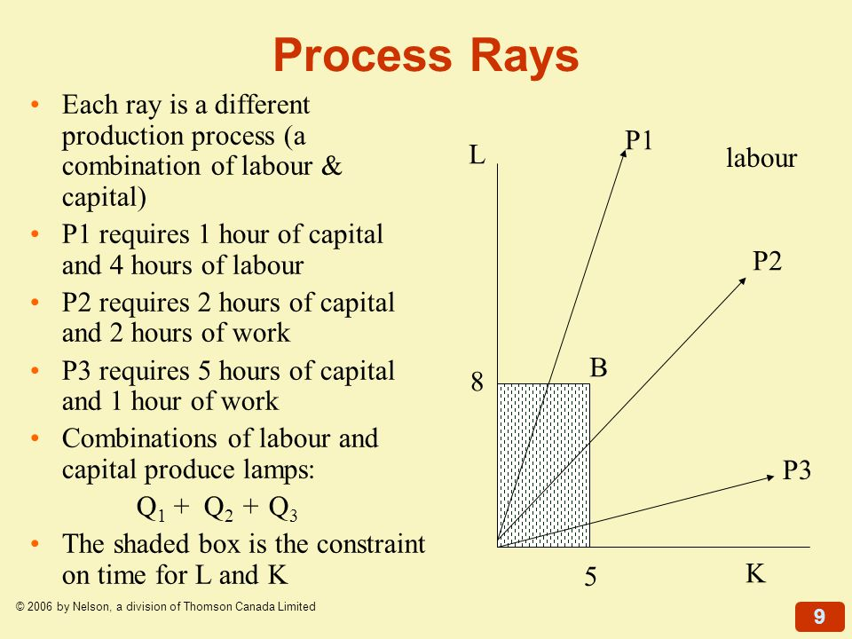 9 © 2006 by Nelson, a division of Thomson Canada Limited Each ray is a different production process (a combination of labour & capital) P1 requires 1