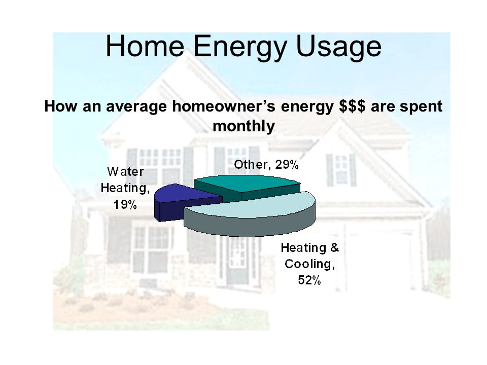 Home Energy Usage How an average homeowners energy $$$ are spent monthly