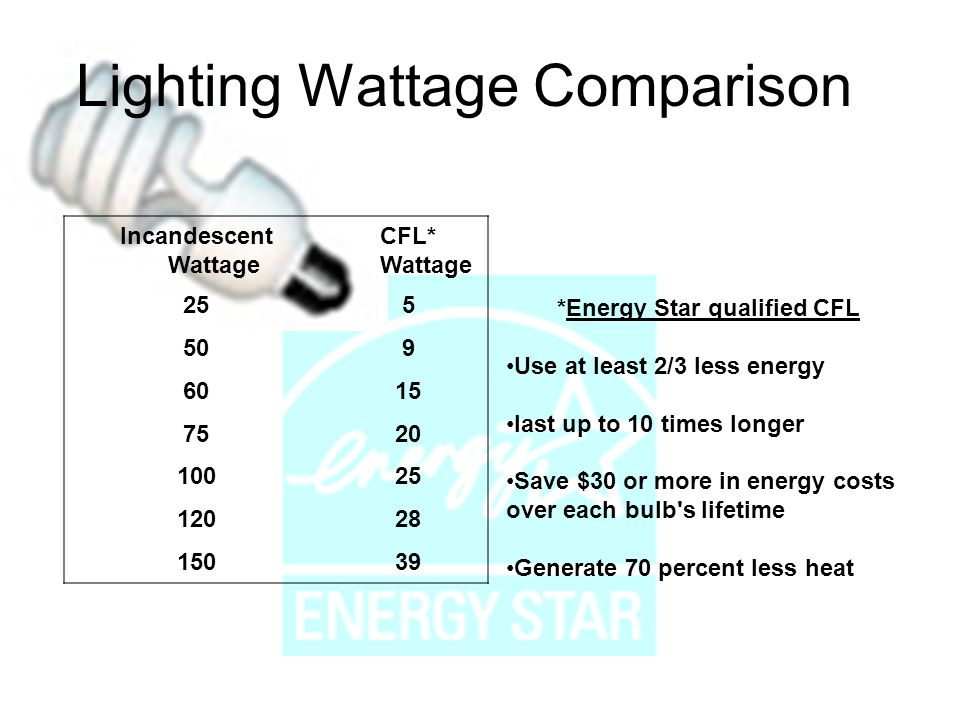 Lighting Wattage Comparison Incandescent Wattage CFL* Wattage 255 509 6015 7520 10025 12028 15039 *Energy Star qualified CFL Use at least 2/3 less energy last up to 10 times longer Save $30 or more in energy costs over each bulb s lifetime Generate 70 percent less heat