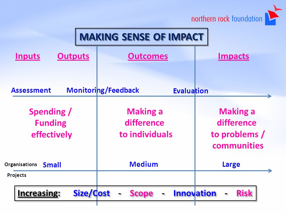 MAKING SENSE OF IMPACT Inputs OutputsOutcomesImpacts Assessment Spending / Funding effectively Making a difference to individuals Making a difference to problems / communities Organisations Monitoring/Feedback Evaluation Small MediumLarge Increasing: Size/Cost - Scope - Innovation - Risk Projects