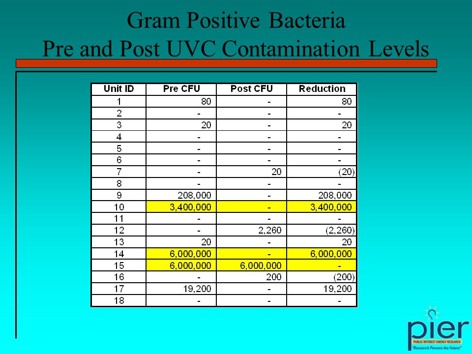 Gram Positive Bacteria Pre and Post UVC Contamination Levels