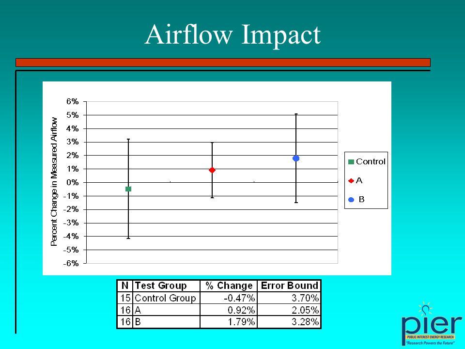 Airflow Impact