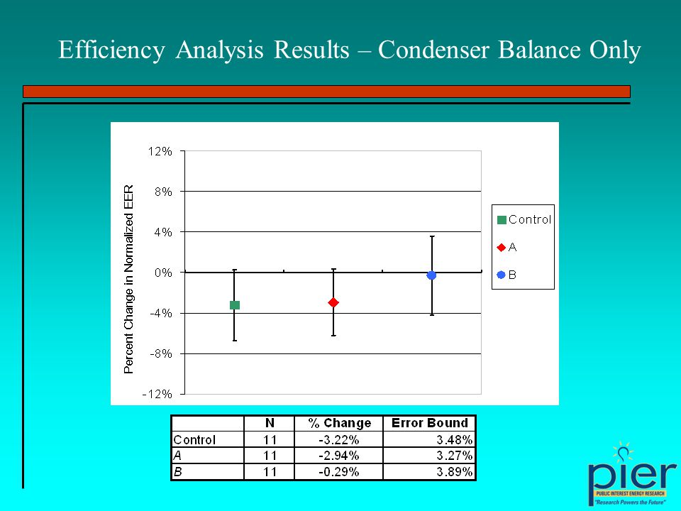Efficiency Analysis Results – Condenser Balance Only