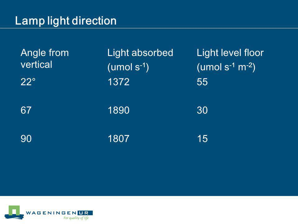 Lamp light direction Angle from vertical Light absorbed (umol s -1 ) Light level floor (umol s -1 m -2 ) 22°137255 67189030 90180715