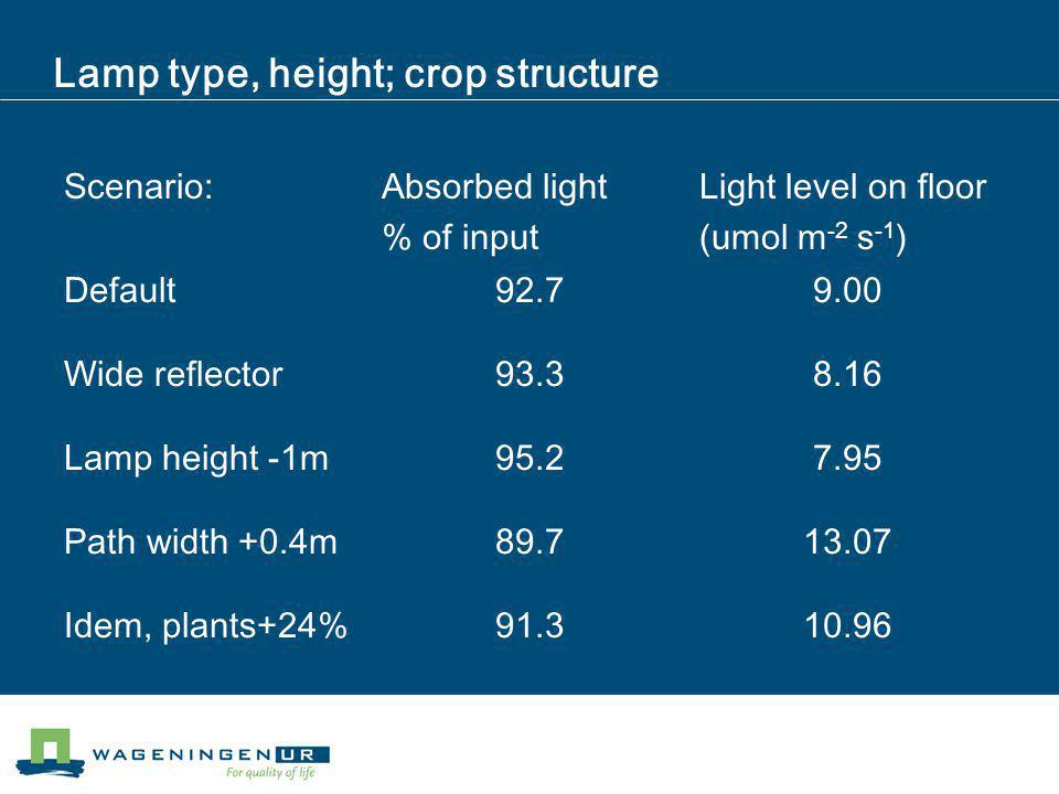 Lamp type, height; crop structure Scenario:Absorbed light % of input Light level on floor (umol m -2 s -1 ) Default92.79.00 Wide reflector93.38.16 Lamp height -1m95.27.95 Path width +0.4m89.713.07 Idem, plants+24%91.310.96