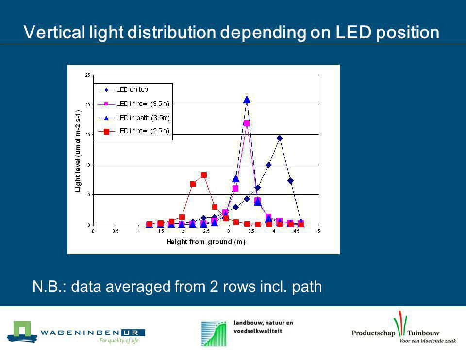 Vertical light distribution depending on LED position N.B.: data averaged from 2 rows incl. path