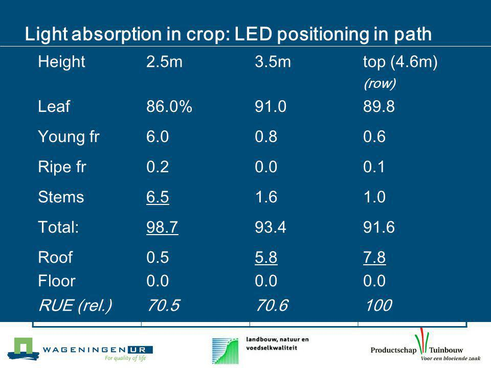 Light absorption in crop: LED positioning in path Height2.5m3.5mtop (4.6m) (row) Leaf86.0%91.089.8 Young fr6.00.80.6 Ripe fr0.20.00.1 Stems6.51.61.0 Total:98.793.491.6 Roof Floor 0.5 0.0 5.8 0.0 7.8 0.0 RUE (rel.)70.570.6100