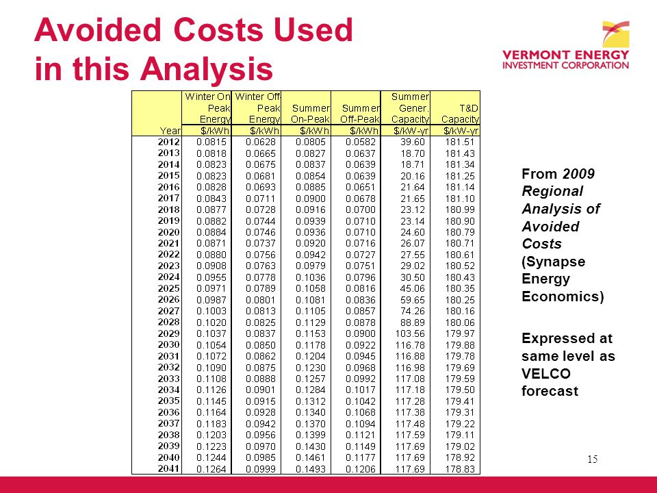 Avoided Costs Used in this Analysis From 2009 Regional Analysis of Avoided Costs (Synapse Energy Economics) Expressed at same level as VELCO forecast 15