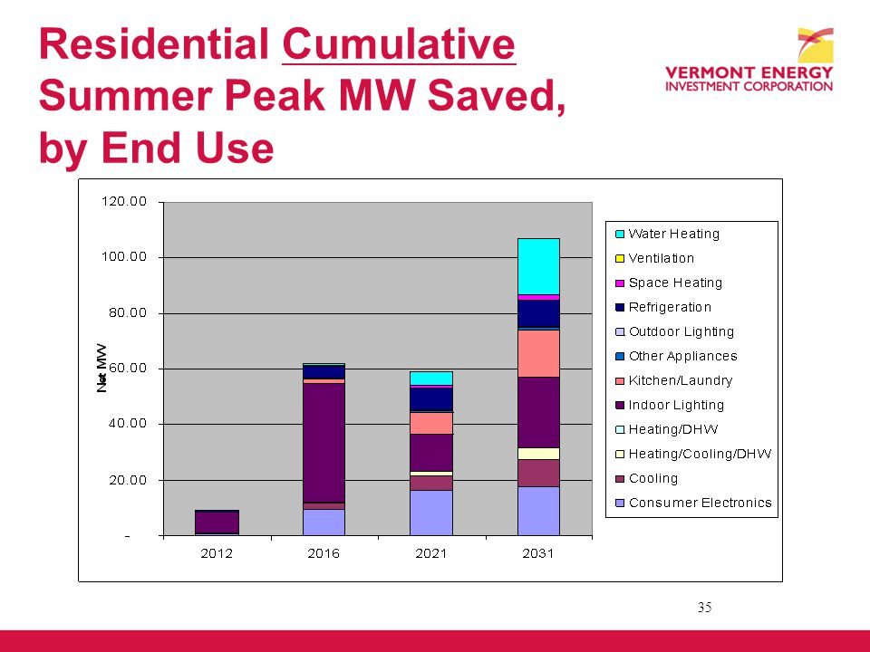 Residential Cumulative Summer Peak MW Saved, by End Use 35