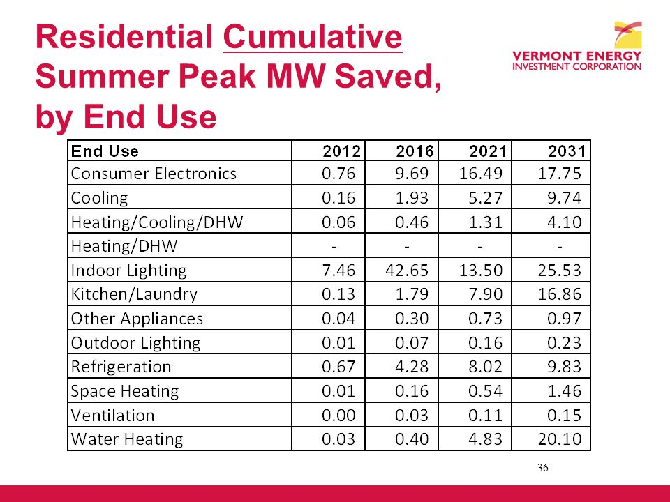 Residential Cumulative Summer Peak MW Saved, by End Use 36