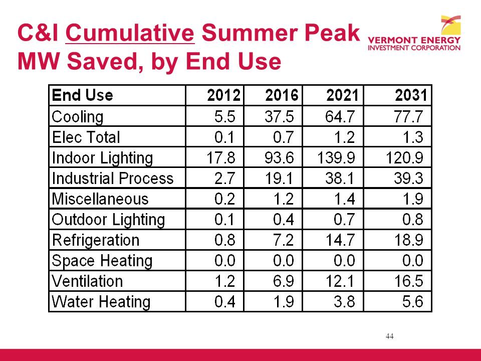 C&I Cumulative Summer Peak MW Saved, by End Use 44