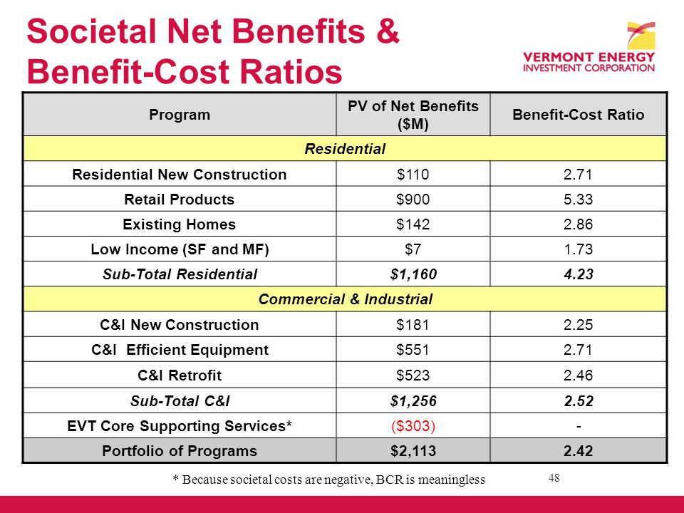 Societal Net Benefits & Benefit-Cost Ratios 48 Program PV of Net Benefits ($M) Benefit-Cost Ratio Residential Residential New Construction$1102.71 Retail Products$9005.33 Existing Homes$1422.86 Low Income (SF and MF)$71.73 Sub-Total Residential$1,1604.23 Commercial & Industrial C&I New Construction$1812.25 C&I Efficient Equipment$5512.71 C&I Retrofit$5232.46 Sub-Total C&I$1,2562.52 EVT Core Supporting Services*($303)- Portfolio of Programs$2,1132.42 * Because societal costs are negative, BCR is meaningless