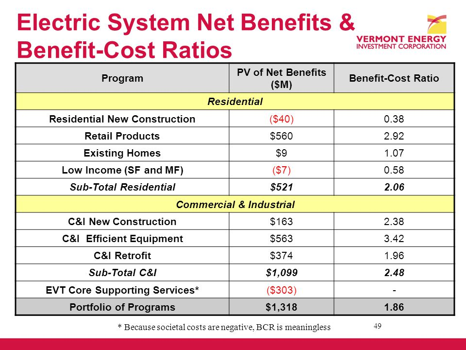 Electric System Net Benefits & Benefit-Cost Ratios 49 Program PV of Net Benefits ($M) Benefit-Cost Ratio Residential Residential New Construction($40)0.38 Retail Products$5602.92 Existing Homes$91.07 Low Income (SF and MF)($7)0.58 Sub-Total Residential$5212.06 Commercial & Industrial C&I New Construction$1632.38 C&I Efficient Equipment$5633.42 C&I Retrofit$3741.96 Sub-Total C&I$1,0992.48 EVT Core Supporting Services*($303)- Portfolio of Programs$1,3181.86 * Because societal costs are negative, BCR is meaningless