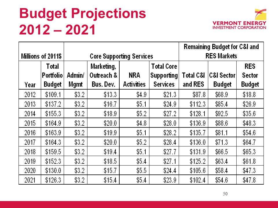 Budget Projections 2012 – 2021 50