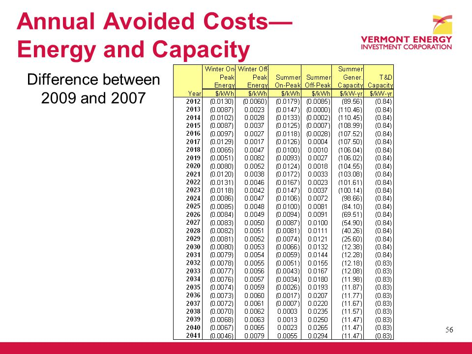 Annual Avoided Costs Energy and Capacity 56 Difference between 2009 and 2007
