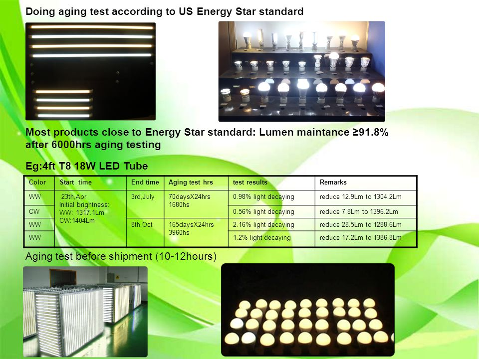 Doing aging test according to US Energy Star standard Aging test before shipment (10-12hours) Most products close to Energy Star standard: Lumen maint