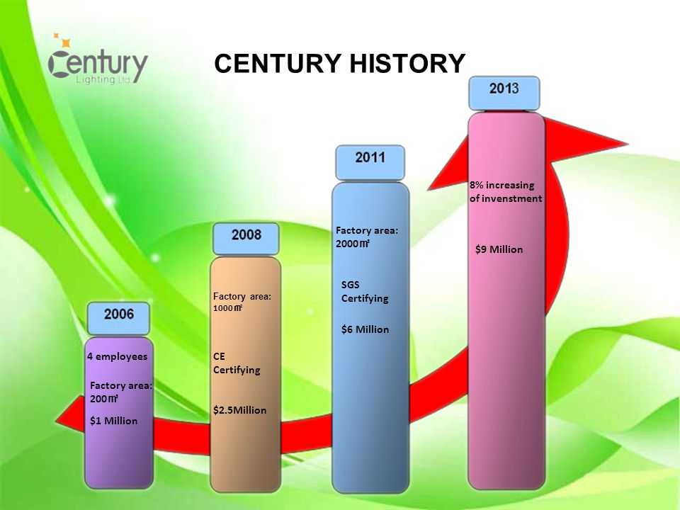 CENTURY HISTORY 4 employees Factory area: 200 $1 Million Factory area: 1000 CE Certifying Factory area: 2000 SGS Certifying $6 Million 8% increasing of invenstment $9 Million $2.5Million