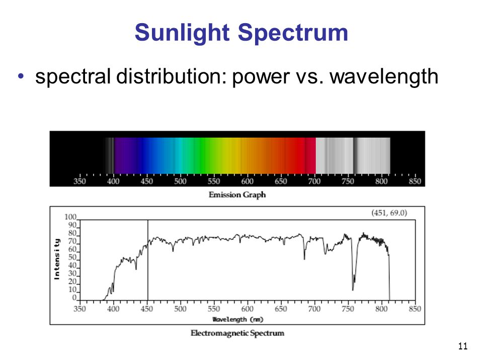 11 Sunlight Spectrum spectral distribution: power vs. wavelength