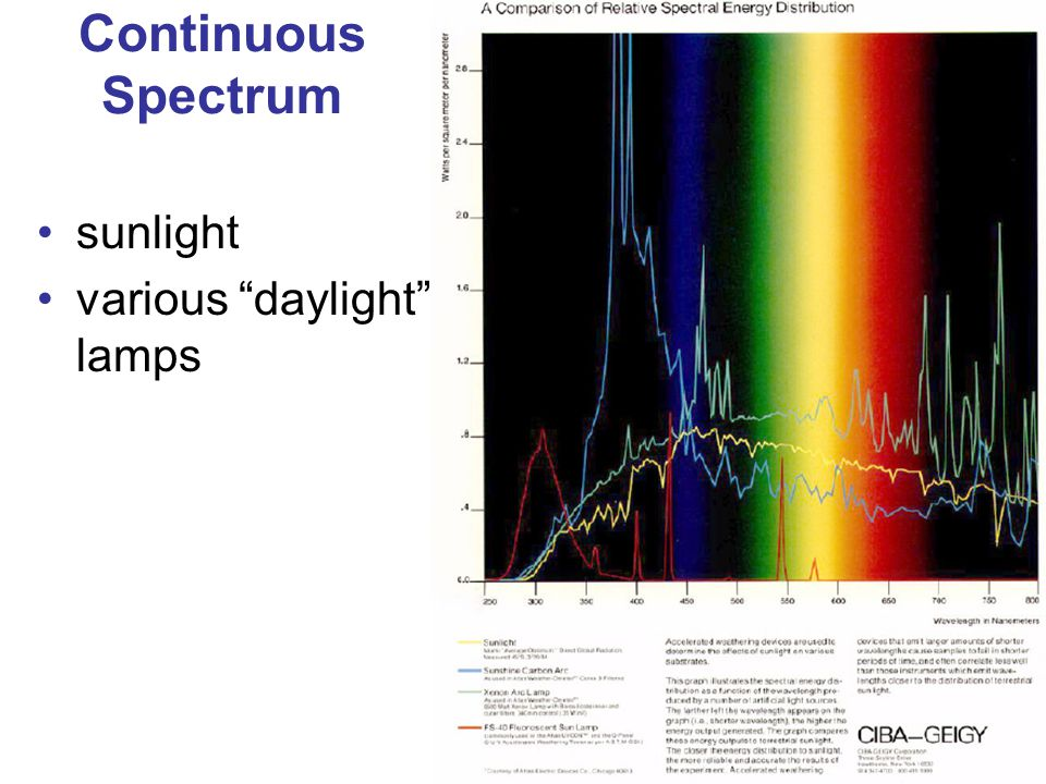 12 Continuous Spectrum sunlight various daylight lamps