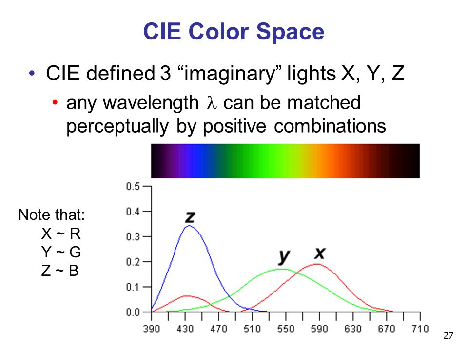 27 CIE Color Space CIE defined 3 imaginary lights X, Y, Z any wavelength can be matched perceptually by positive combinations Note that: X ~ R Y ~ G Z