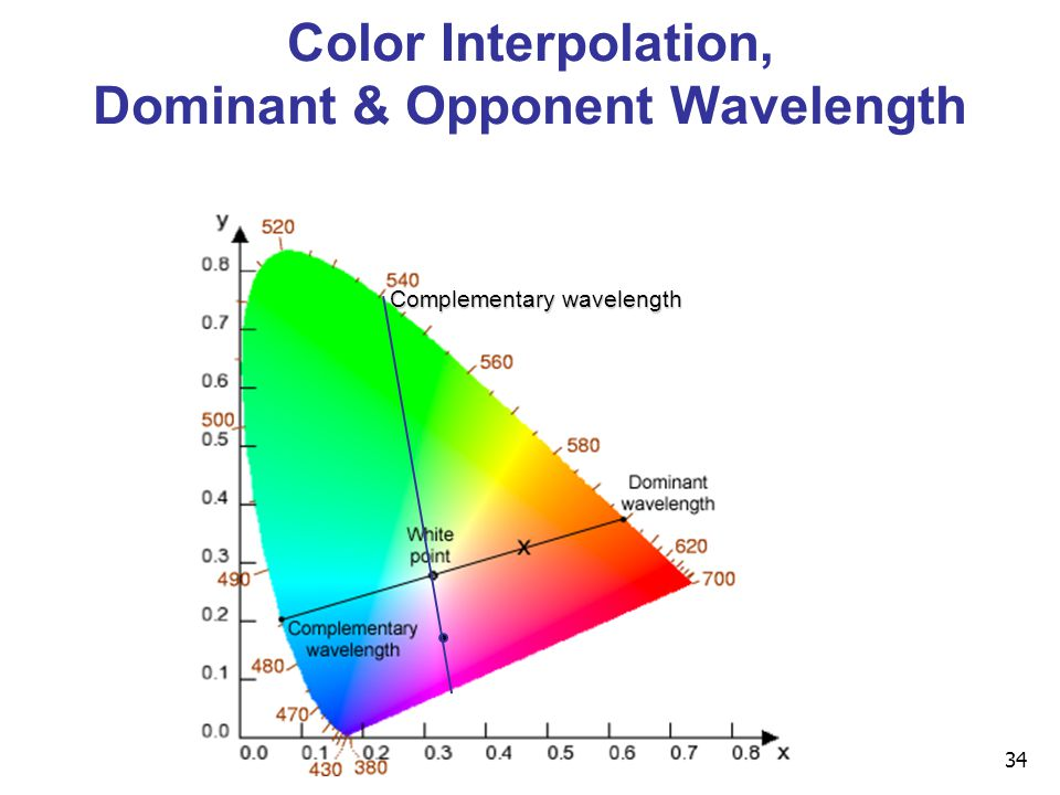 34 Color Interpolation, Dominant & Opponent Wavelength Complementary wavelength