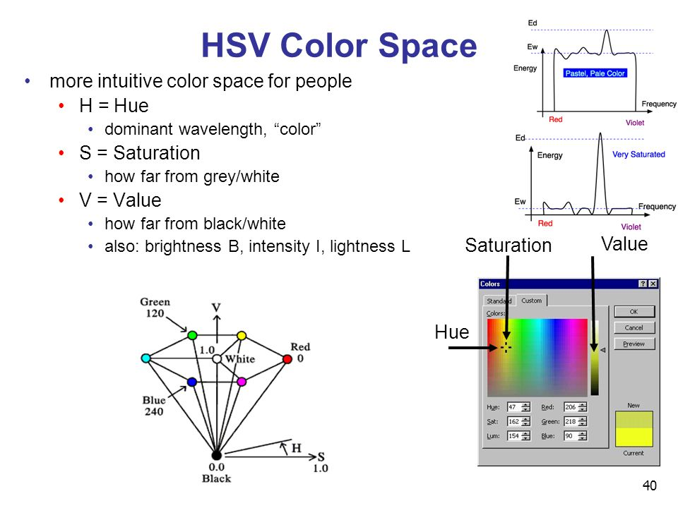 40 HSV Color Space more intuitive color space for people H = Hue dominant wavelength, color S = Saturation how far from grey/white V = Value how far f