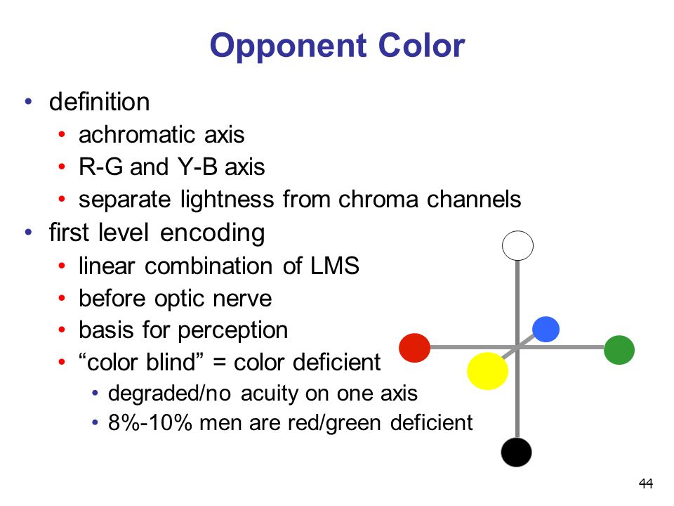 44 Opponent Color definition achromatic axis R-G and Y-B axis separate lightness from chroma channels first level encoding linear combination of LMS b