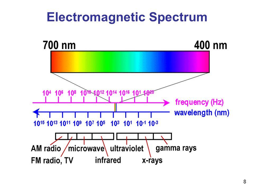 8 Electromagnetic Spectrum