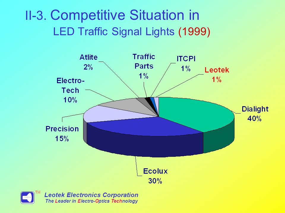 Leotek Electronics Corporation The Leader in Electro-Optics Technology TM II-3.