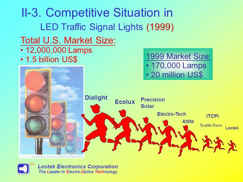 Dialight Ecolux Precision Solar Electro-Tech Atlite Leotek ITCPI Total U.S.