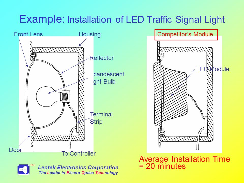 Example: Installation of LED Traffic Signal Light Leotek Electronics Corporation The Leader in Electro-Optics Technology TM Incandescent Light Bulb Housing Reflector Front Lens Terminal Strip Door To Controller LED Module Average Installation Time = 20 minutes Competitors Module