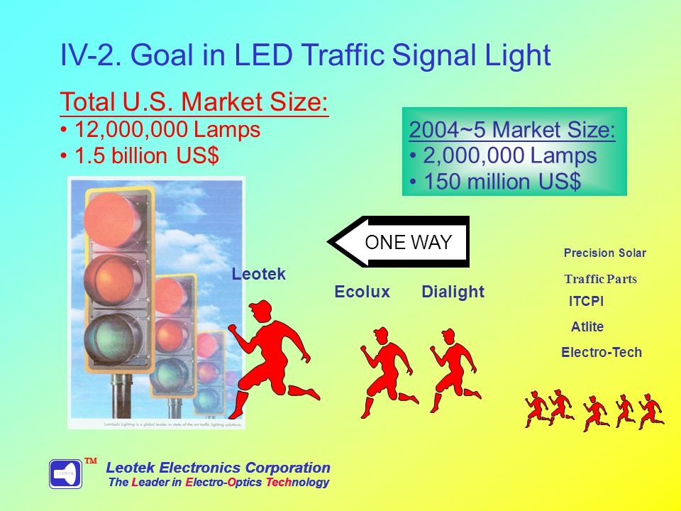 Leotek Electronics Corporation The Leader in Electro-Optics Technology TM IV-2.