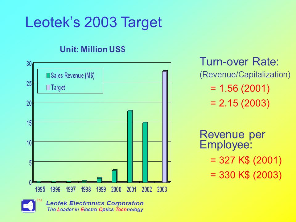 Leoteks 2003 Target Leotek Electronics Corporation The Leader in Electro-Optics Technology TM Unit: Million US$ Turn-over Rate: (Revenue/Capitalization) = 1.56 (2001) = 2.15 (2003) Revenue per Employee: = 327 K$ (2001) = 330 K$ (2003)