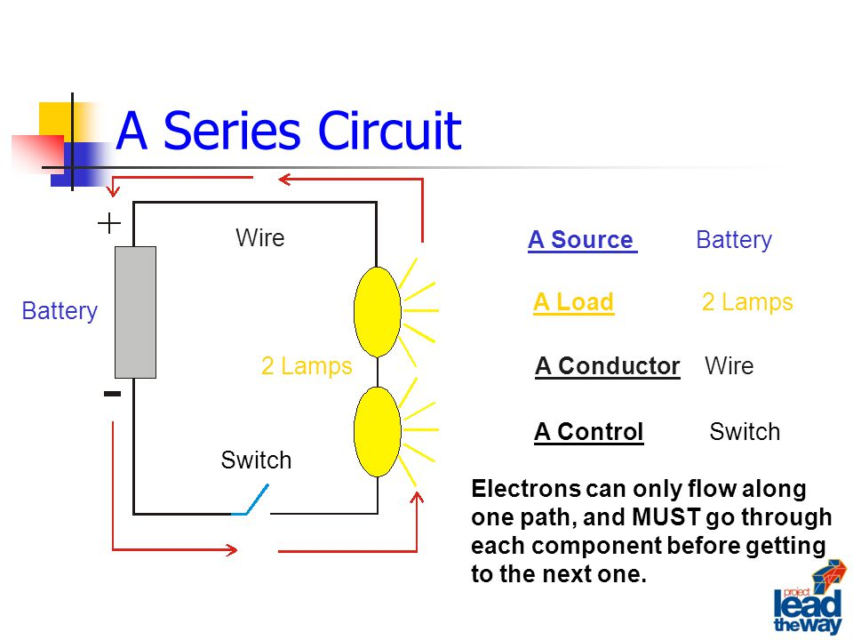 A Series Circuit Electrons can only flow along one path, and MUST go through each component before getting to the next one.