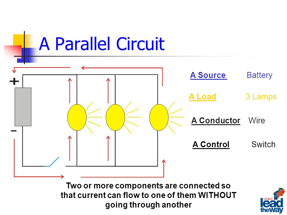 A Parallel Circuit Two or more components are connected so that current can flow to one of them WITHOUT going through another A Source Battery A Load3 Lamps A ConductorWire A Control Switch