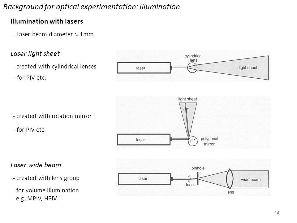 14 Background for optical experimentation: Illumination Illumination with lasers - Laser beam diameter 1mm Laser light sheet - created with cylindrical lenses Laser wide beam - created with lens group - for volume illumination e.g.