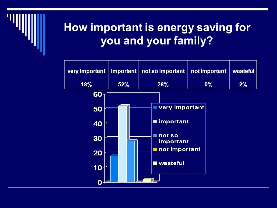 How important is energy saving for you and your family.