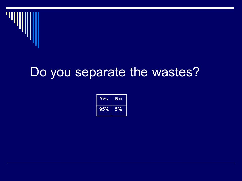 Do you separate the wastes YesNo 95%5%