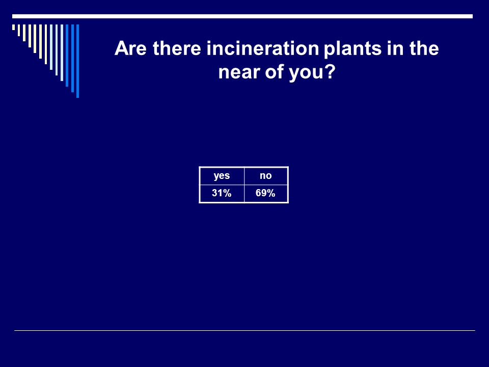 Are there incineration plants in the near of you yesno 31%69%